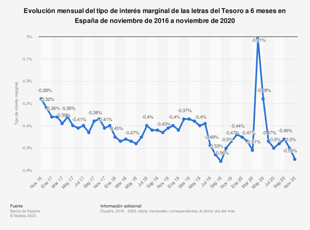 Estadística: Evolución mensual del tipo de interés marginal de las letras del Tesoro a 6 meses en España de noviembre de 2015 a noviembre de 2017 | Statista