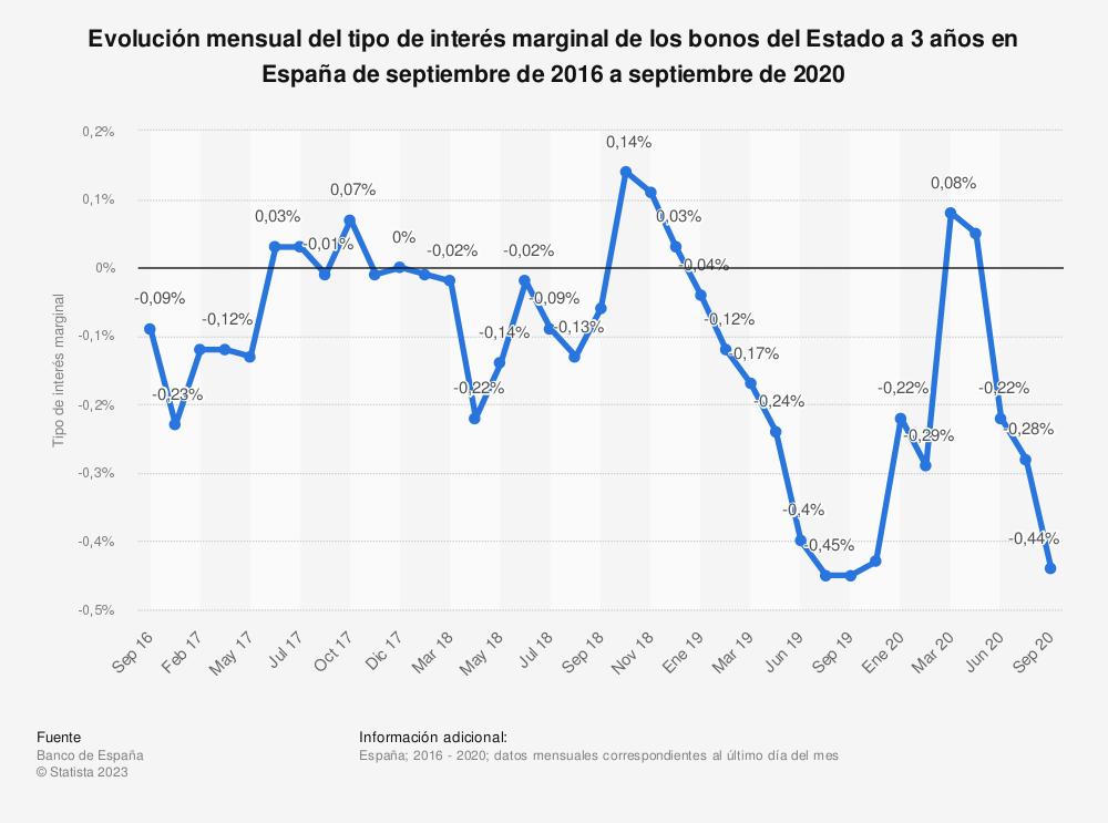 Estadística: Evolución mensual del tipo de interés marginal de los bonos del Estado a 3 años en España de noviembre de 2015 a septiembre de 2016 | Statista