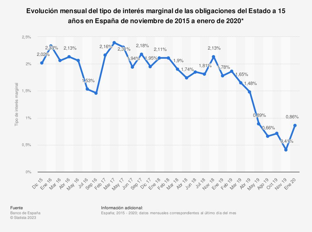 Estadística: Evolución mensual del tipo de interés marginal de las obligaciones del Estado a 15 años en España de noviembre de 2015 a septiembre de 2016 | Statista