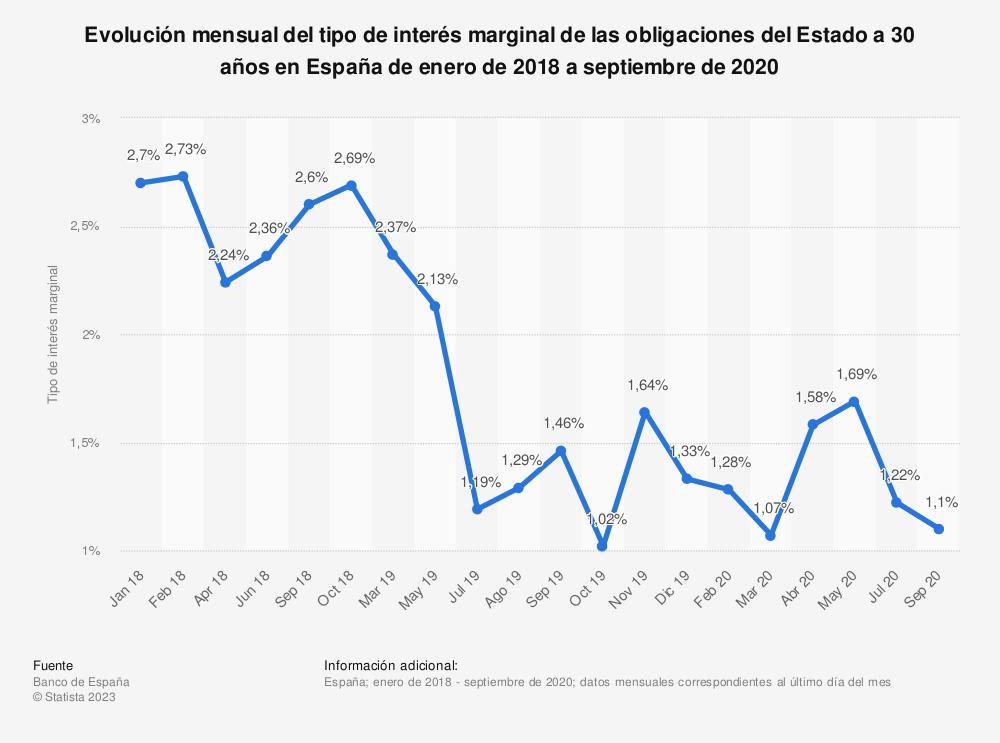 Estadística: Evolución mensual del tipo de interés marginal de las obligaciones del Estado a 30 años en España de enero de 2018 a octubre de 2018 | Statista