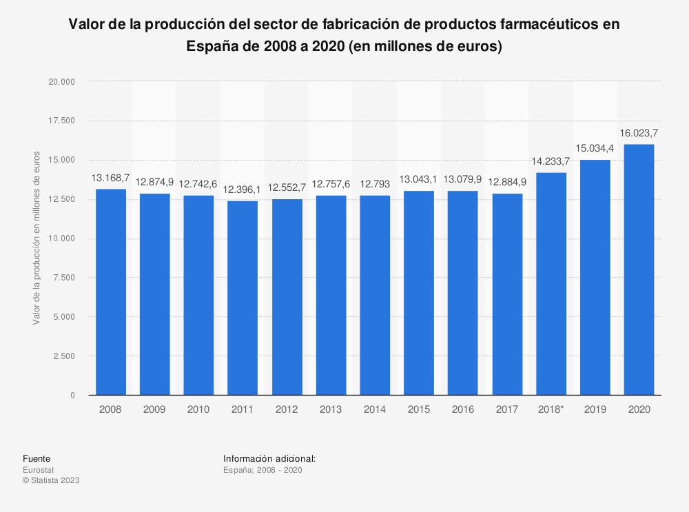 Estadística: Valor de la producción del sector de fabricación de productos farmacéuticos en España de 2008 a 2017 (en millones de euros) | Statista