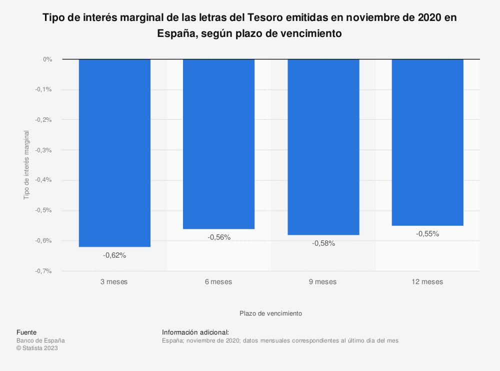Estadística: Tipo de interés marginal de las letras del Tesoro emitidas en diciembre de 2017 en España, según plazo de vencimiento | Statista