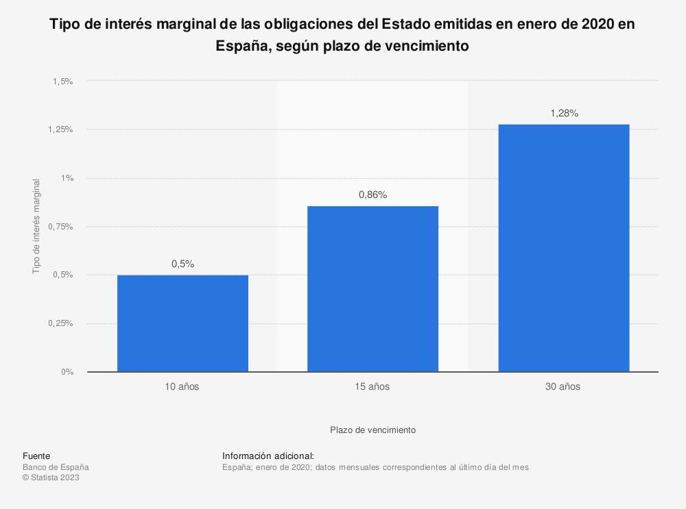 Estadística: Tipo de interés marginal de las obligaciones del Estado emitidas en enero de 2020 en España, según plazo de vencimiento | Statista