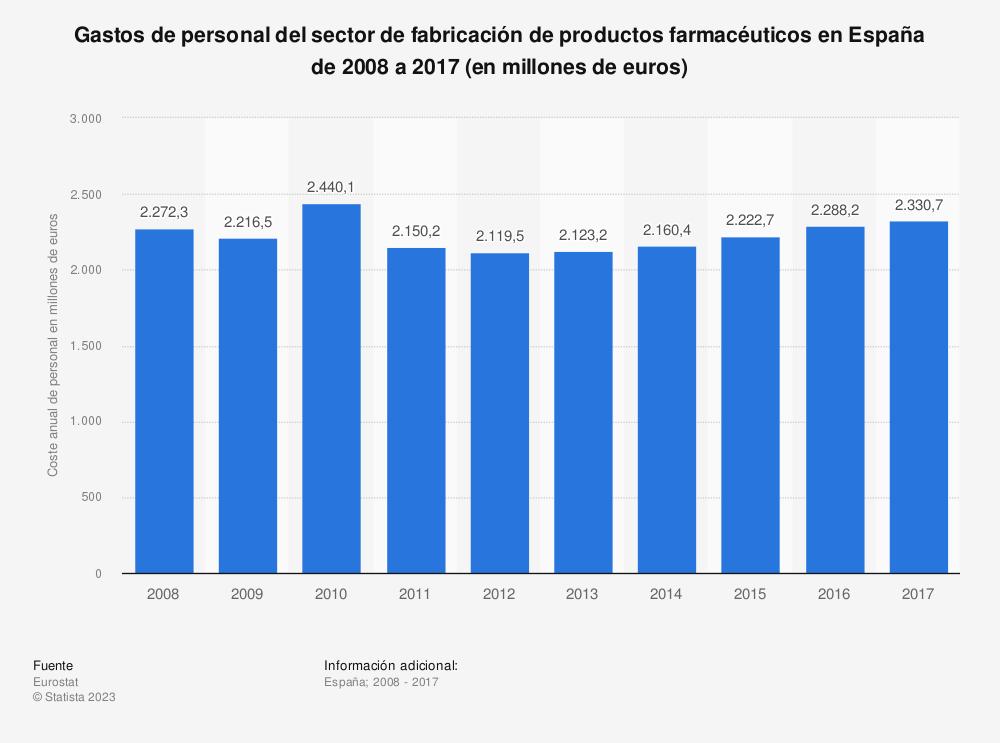 Estadística: Gastos de personal del sector de fabricación de productos farmacéuticos en España de 2008 a 2017 (en millones de euros) | Statista