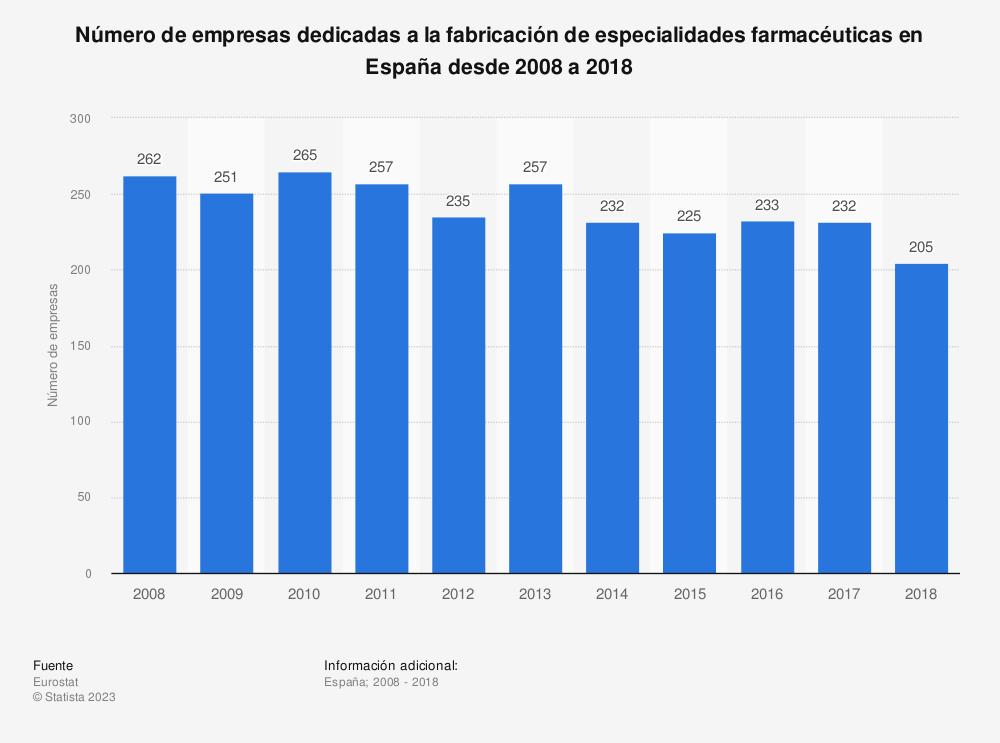 Estadística: Número de empresas dedicadas a la fabricación de especialidades farmacéuticas en España desde 2008 a 2017 | Statista