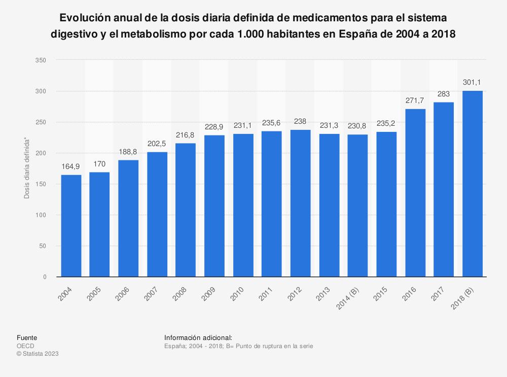 Estadística: Evolución anual de la dosis diaria definida de medicamentos para el sistema digestivo y el metabolismo por cada 1.000 habitantes en España de 2004 a 2017 | Statista