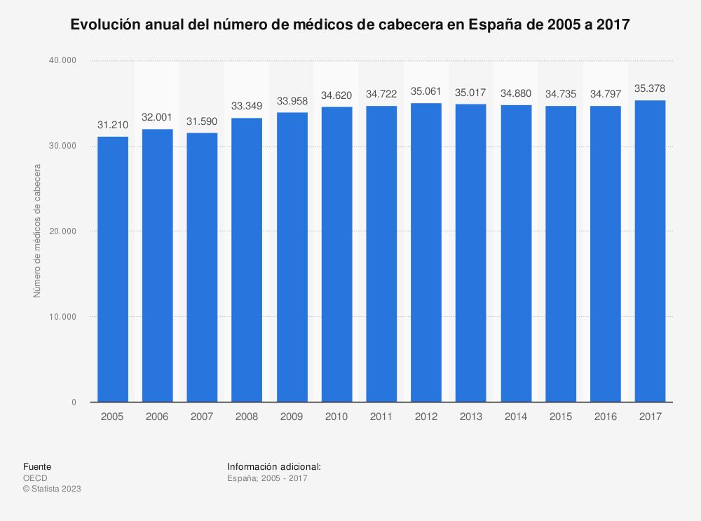 Estadística: Evolución anual del número de médicos de cabecera en España de 2005 a 2017 | Statista