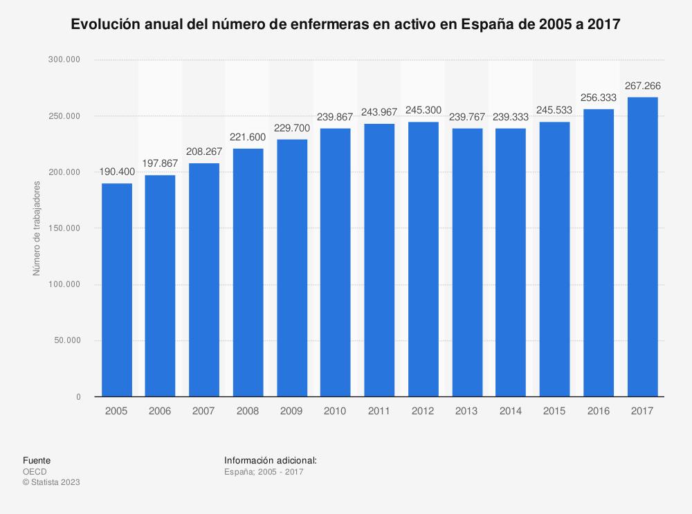 Estadística: Evolución anual del número de enfermeras en activo en España de 2005 a 2017 | Statista