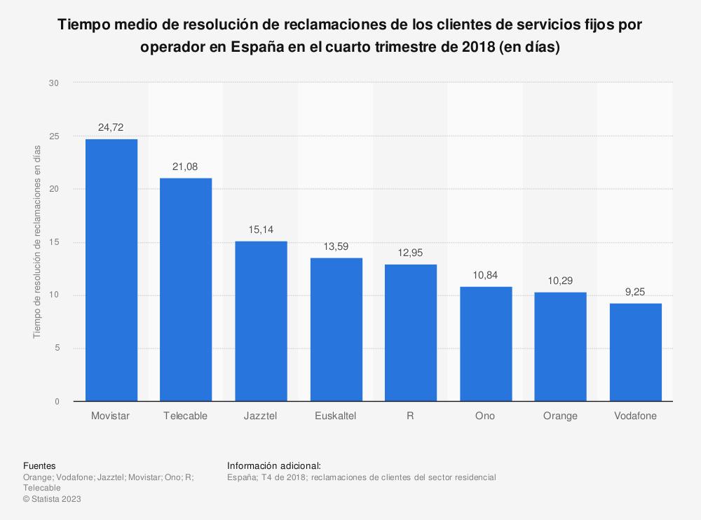 Estadística: Tiempo medio de resolución de reclamaciones de los clientes de servicios fijos por operador en España en el cuarto trimestre de 2018 (en días) | Statista