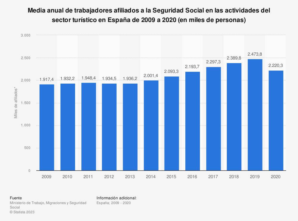 Estadística: Media anual de trabajadores afiliados a la Seguridad Social en las actividades del sector turístico en España de 2007 a 2017 (en miles de personas) | Statista