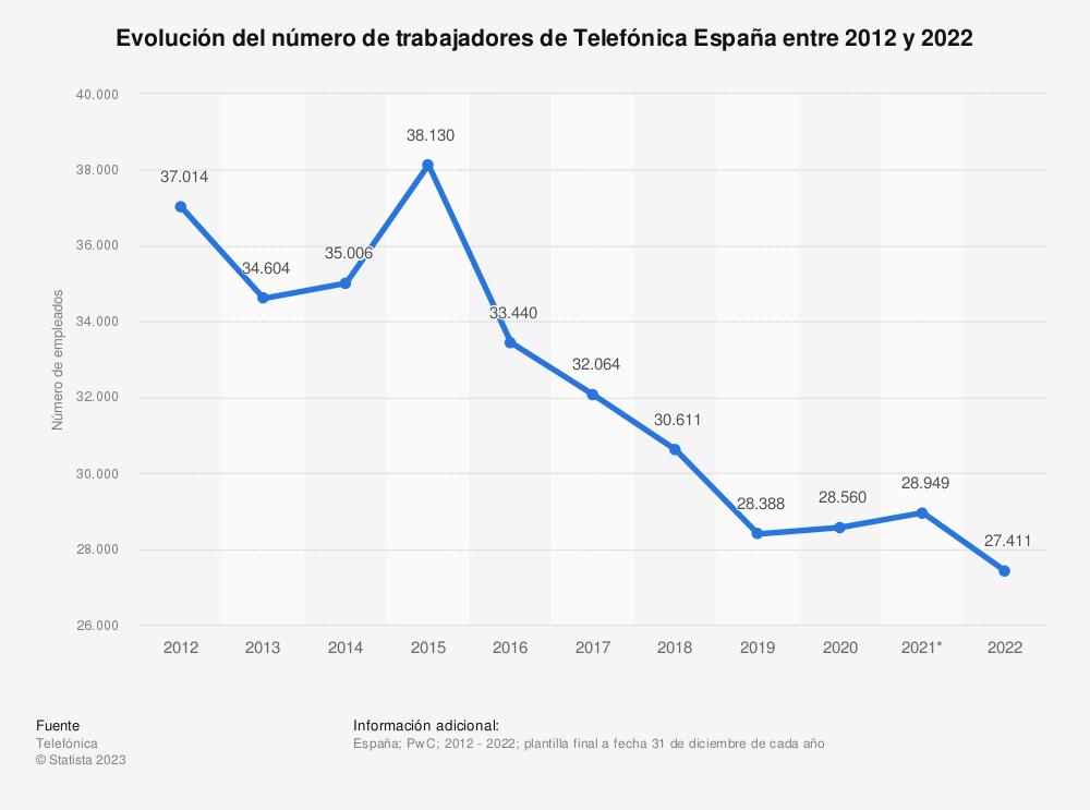 Estadística: Evolución del número de trabajadores de Telefónica España entre 2012 y 2019 | Statista