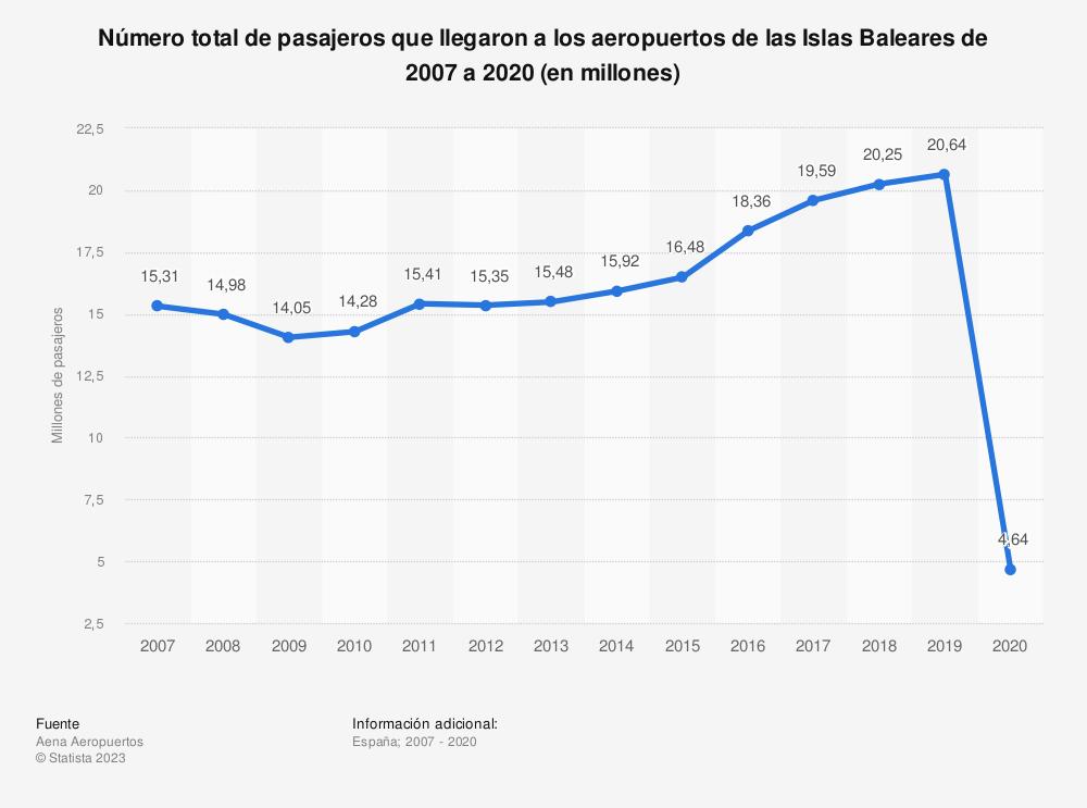 Estadística: Número total de pasajeros que llegaron a los aeropuertos de las Islas Baleares de 2007 a 2017 (en millones) | Statista