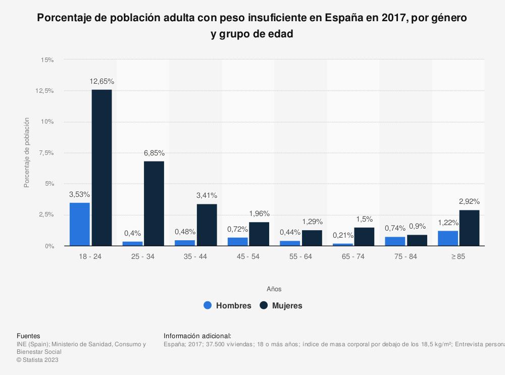 Estadística: Porcentaje de población adulta con peso insuficiente en España en 2017, por género y grupo de edad | Statista