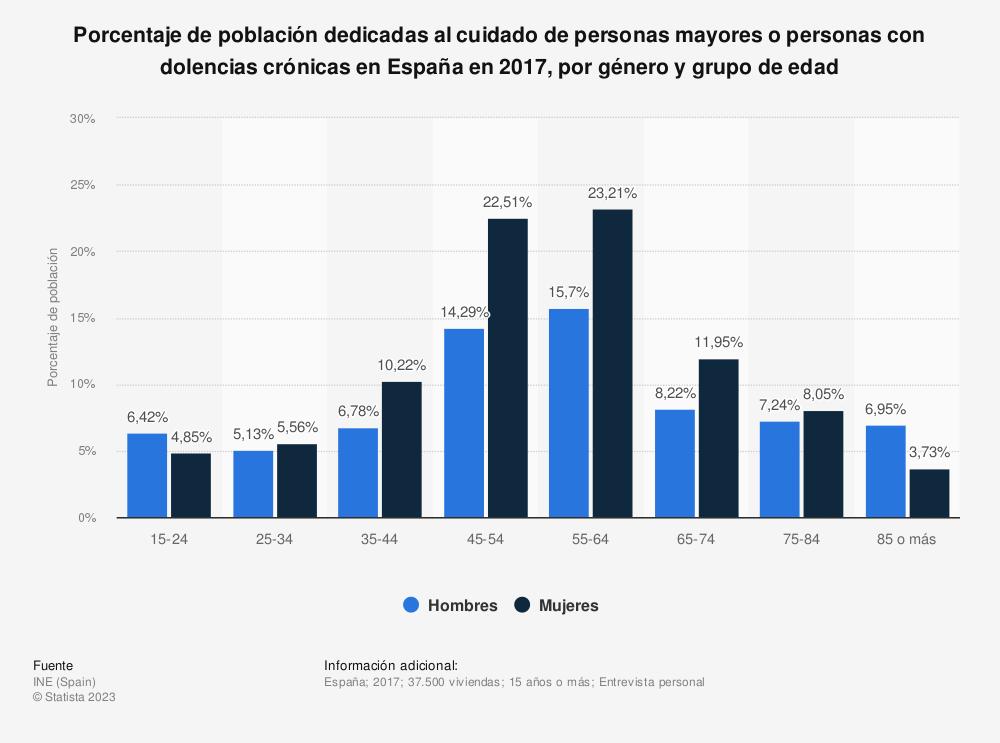 Estadística: Porcentaje de población dedicadas al cuidado de personas mayores o personas con dolencias crónicas en España en 2017, por género y grupo de edad | Statista