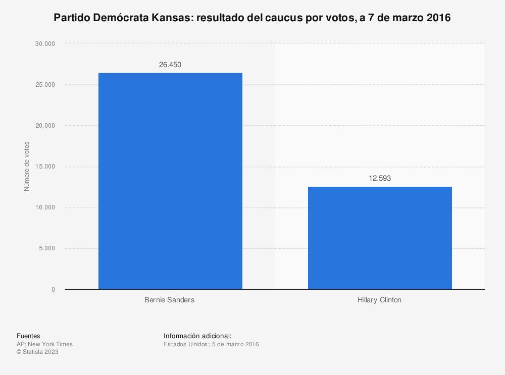 Estadística: Partido Demócrata Kansas: resultado del caucus por votos, a 7 de marzo 2016 | Statista