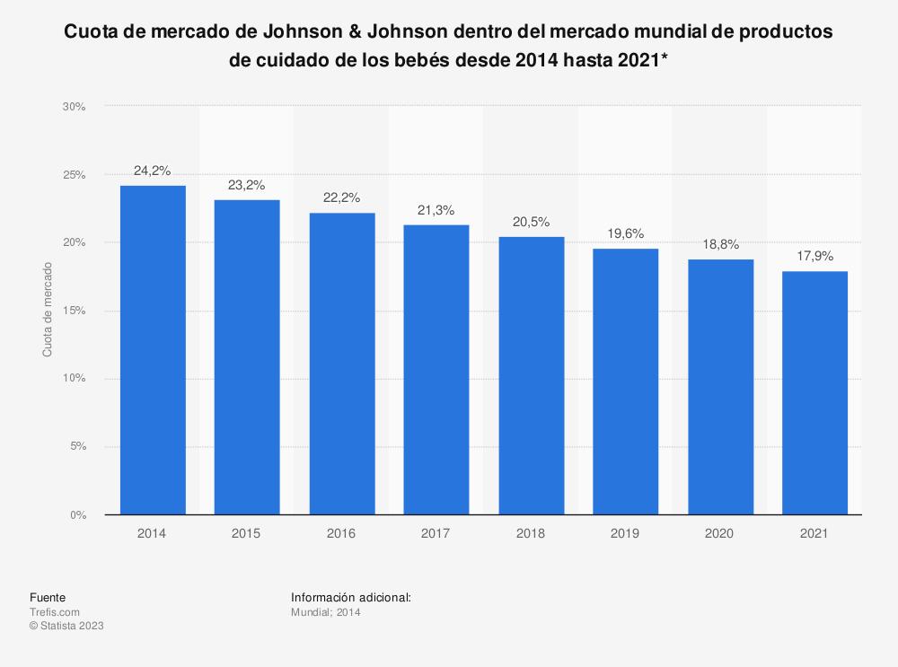 Estadística: Cuota de mercado de Johnson & Johnson dentro del mercado mundial de productos de cuidado de los bebés desde 2014 hasta 2021* | Statista
