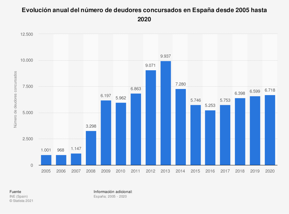Estadística: Evolución anual del número de deudores concursados en España desde 2005 hasta 2019 | Statista