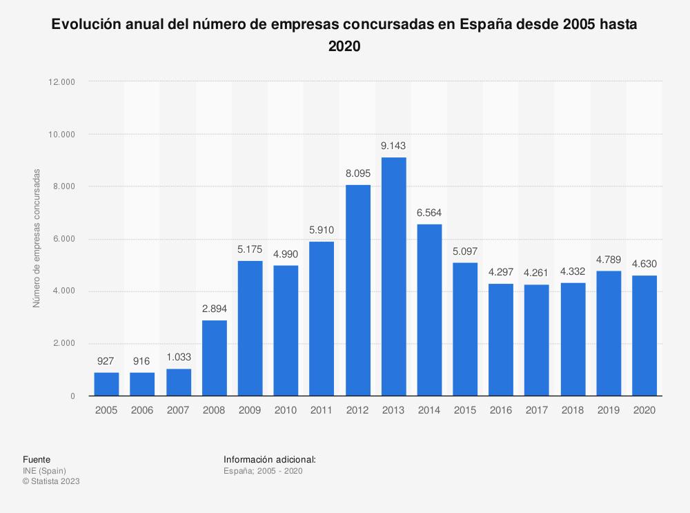 Estadística: Evolución anual del número de empresas concursadas en España desde 2005 hasta 2019 | Statista