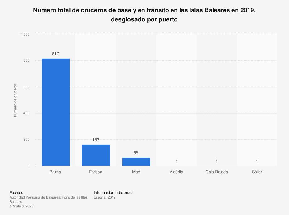 Estadística: Número total de cruceros de base y en tránsito en las Islas Baleares en 2017, desglosado por puerto | Statista