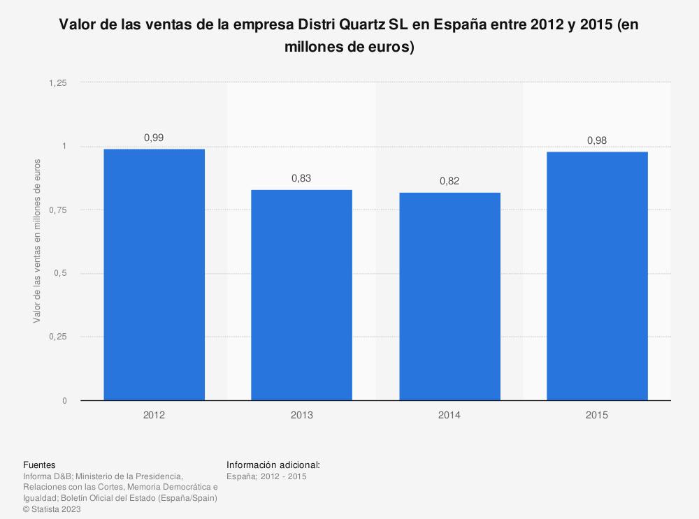Estadística: Valor de las ventas de la empresa Distri Quartz SL en España entre 2012 y 2015 (en millones de euros) | Statista