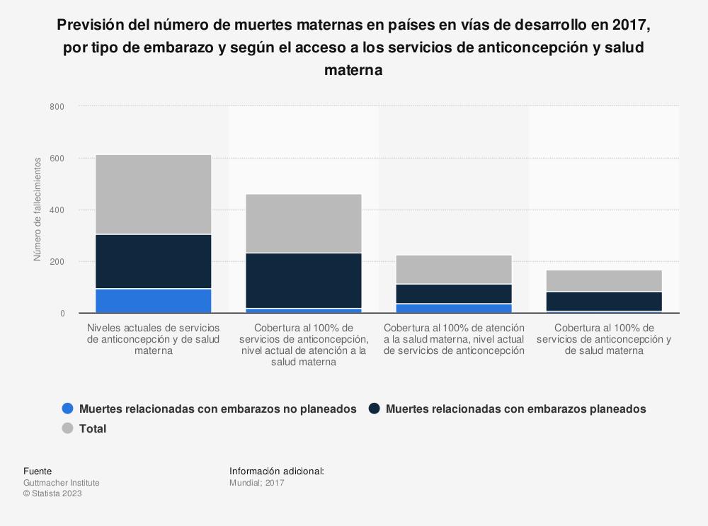 Estadística: Previsión del número de muertes maternas en países en vías de desarrollo en 2017, por tipo de embarazo y según el acceso a los servicios de anticoncepción y salud materna | Statista