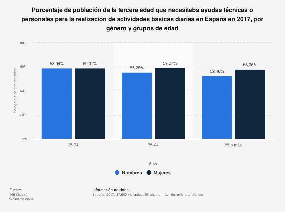 Estadística: Porcentaje de población de la tercera edad que necesitaba ayudas técnicas o personales para la realización de actividades básicas diarias en España en 2017, por género y grupos de edad | Statista