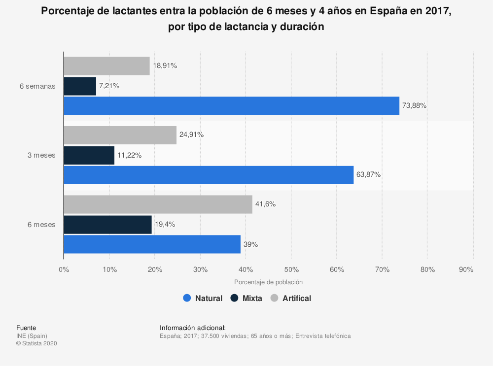 Estadística: Porcentaje de lactantes entra la población de 6 meses y 4 años en España en 2017, por tipo de lactancia y duración | Statista