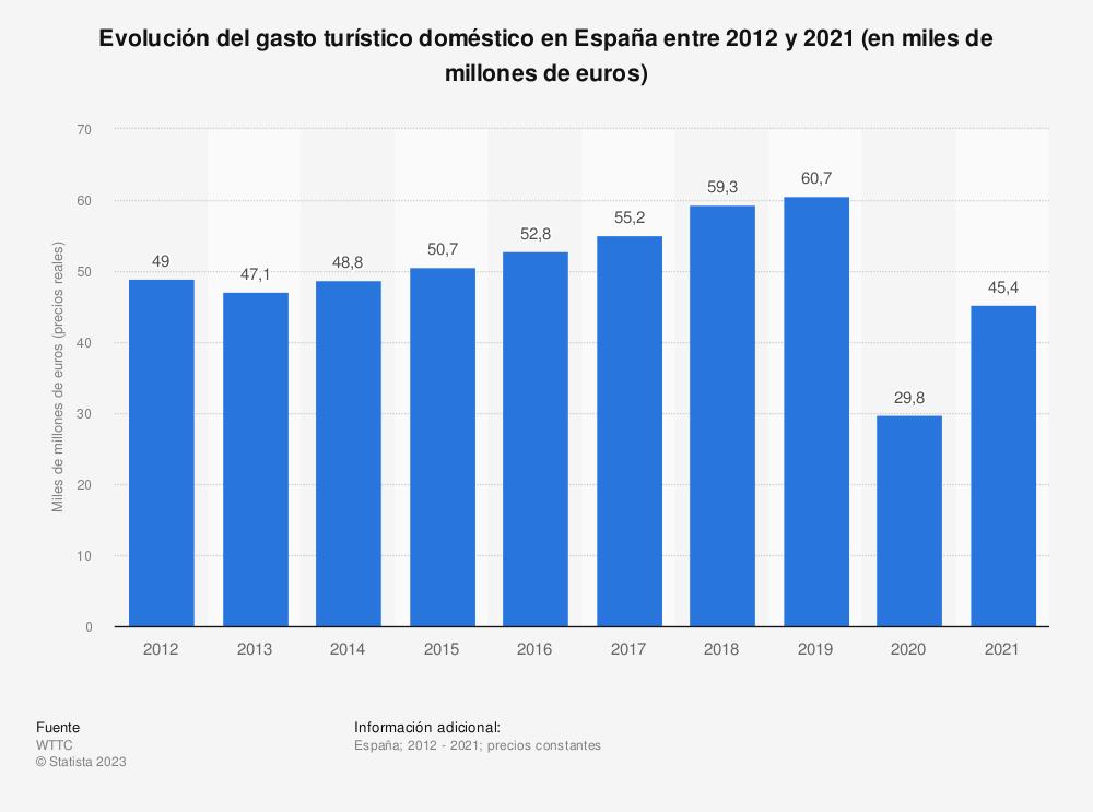 Estadística: Evolución del gasto turístico doméstico en España entre 2012 y 2028 (en miles de millones de euros) | Statista