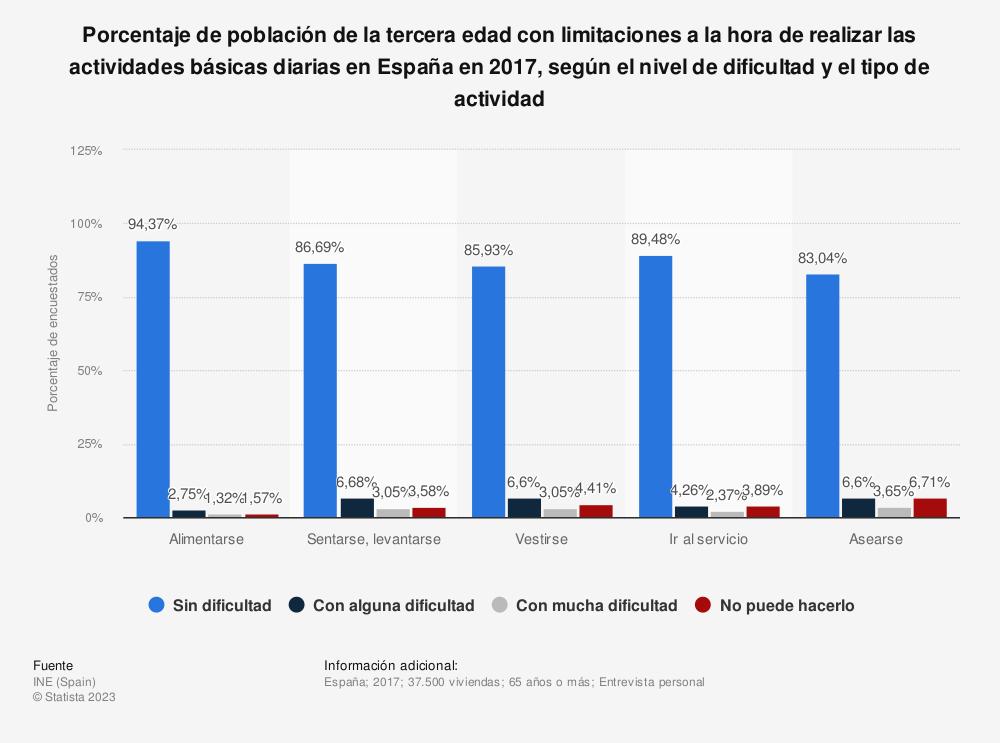 Estadística: Porcentaje de población de la tercera edad con limitaciones a la hora de realizar las actividades básicas diarias en España en 2017, según el nivel de dificultad y el tipo de actividad | Statista