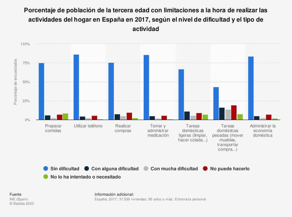 Estadística: Porcentaje de población de la tercera edad con limitaciones a la hora de realizar las actividades del hogar en España en 2017, según el nivel de dificultad y el tipo de actividad | Statista