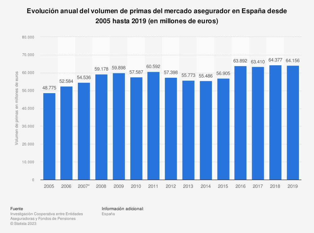Estadística: Evolución anual del volumen de primas del mercado asegurador en España desde 2005 hasta 2017 (en millones de euros) | Statista