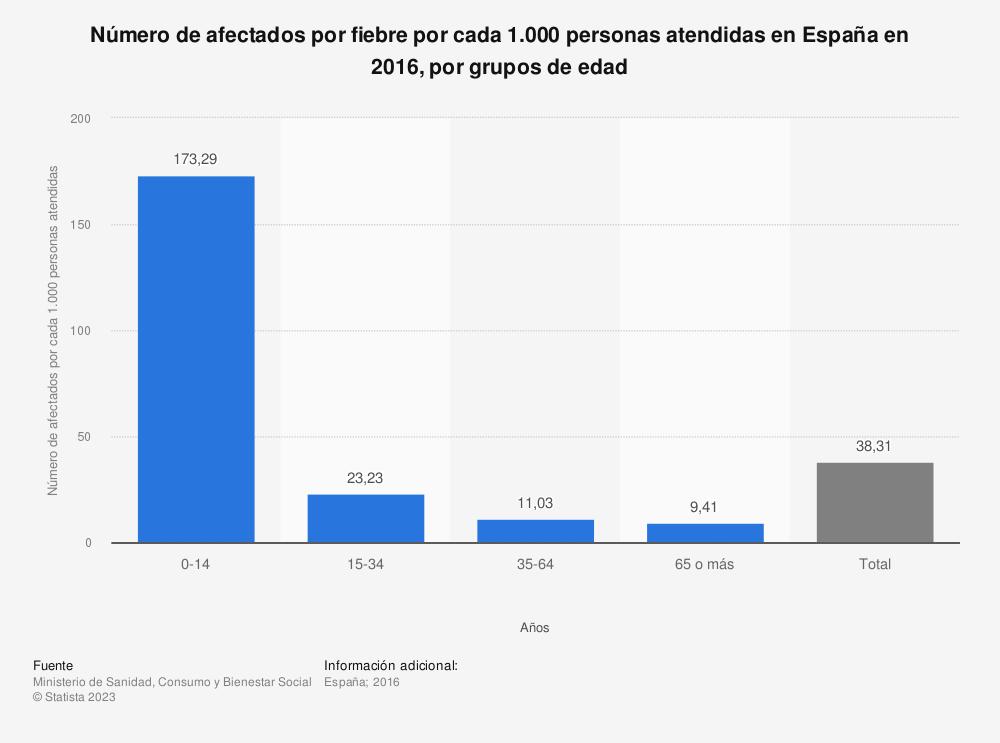 Estadística: Número de afectados por fiebre por cada 1.000 personas atendidas en España en 2016, por grupos de edad | Statista