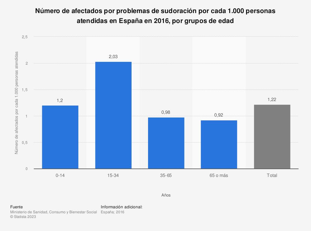 Estadística: Número de afectados por problemas de sudoración por cada 1.000 personas atendidas en España en 2016, por grupos de edad | Statista