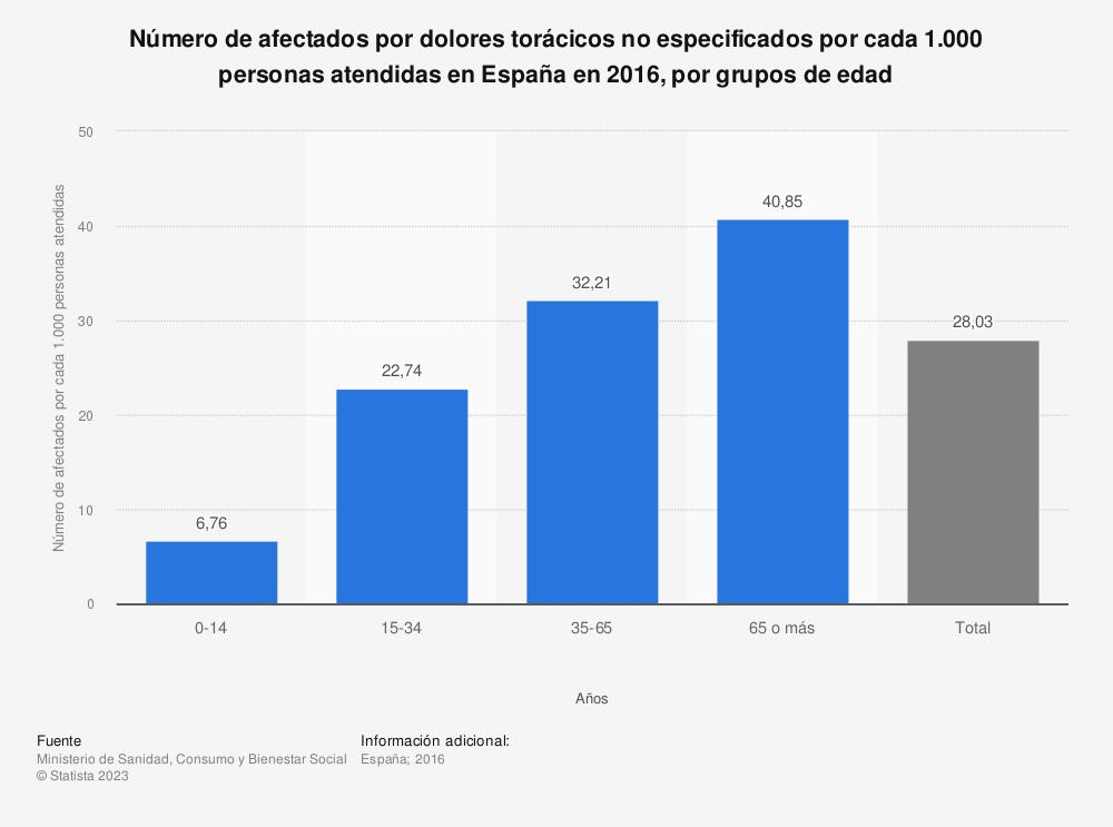 Estadística: Distribución del número de afectados por dolores torácicos no especificados por cada 1.000 personas atendidas en España en 2015, por grupos de edad | Statista