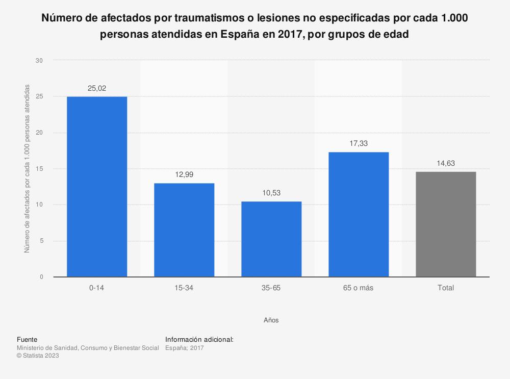 Estadística: Número de afectados por traumatismos o lesiones no especificadas por cada 1.000 personas atendidas en España en 2017, por grupos de edad | Statista