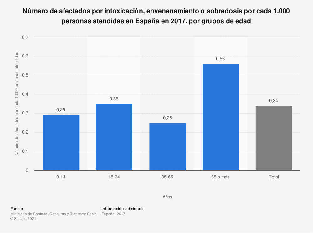 Estadística: Número de afectados por intoxicación, envenenamiento o sobredosis por cada 1.000 personas atendidas en España en 2016, por grupos de edad | Statista