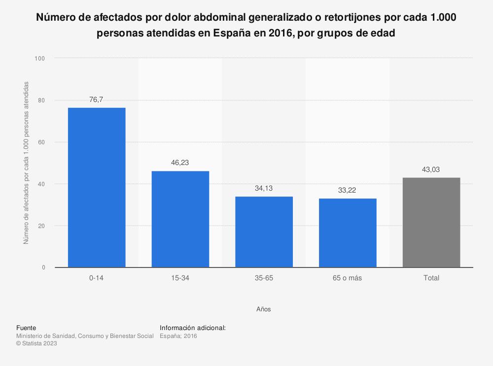 Estadística: Número de afectados por dolor abdominal generalizado o retortijones por cada 1.000 personas atendidas en España en 2016, por grupos de edad | Statista