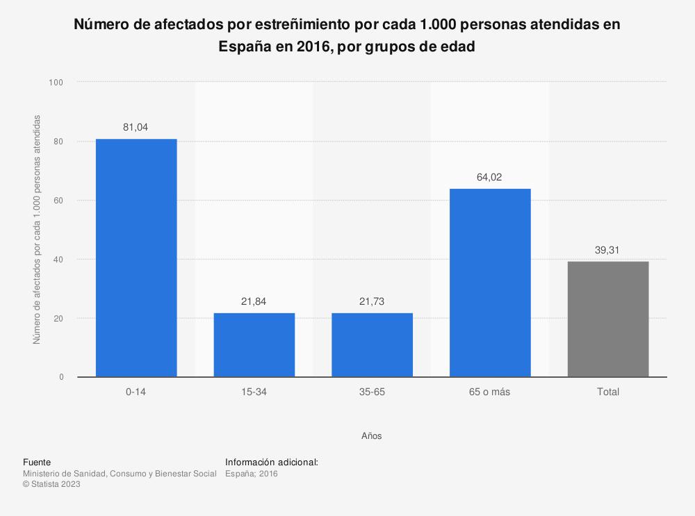 Estadística: Número de afectados por estreñimiento por cada 1.000 personas atendidas en España en 2016, por grupos de edad | Statista
