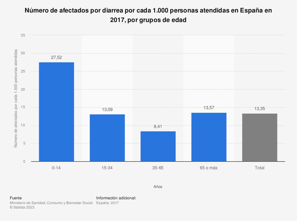 Estadística: Número de afectados por diarrea por cada 1.000 personas atendidas en España en 2016, por grupos de edad | Statista