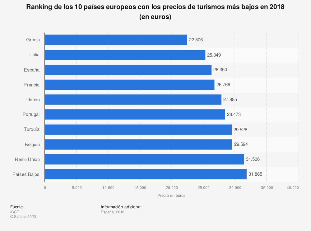 Estadística: Ranking de los 10 países europeos con los precios de turismos más bajos en 2018 (en euros) | Statista