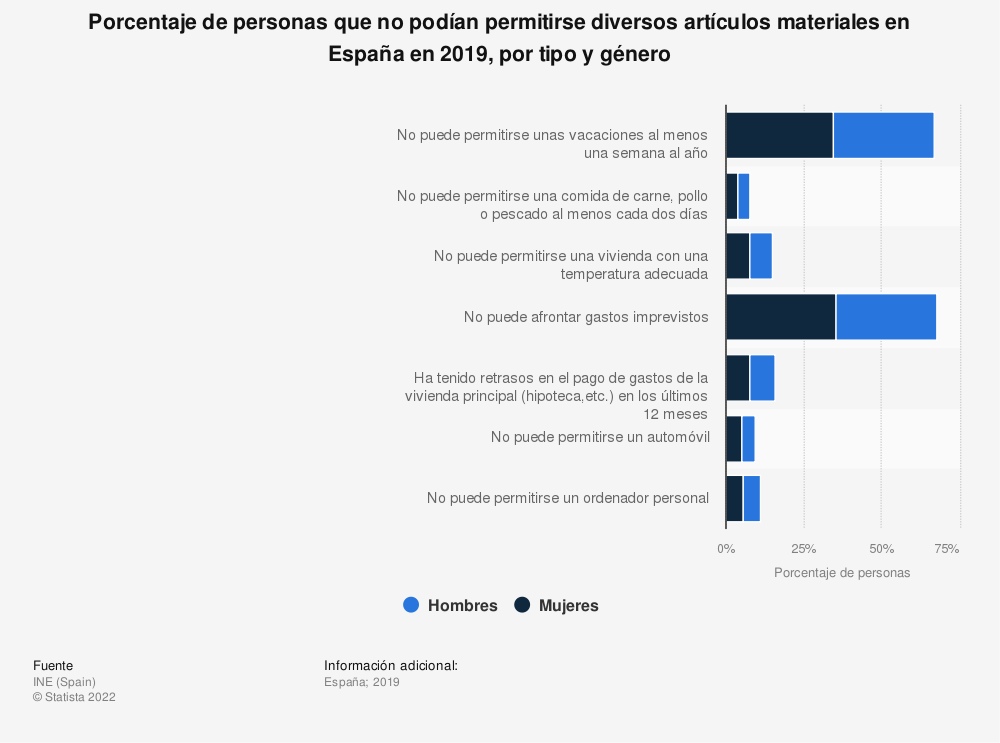 Estadística: Porcentaje de personas que no podían permitirse diversos artículos materiales en España en 2019, por tipo y género | Statista