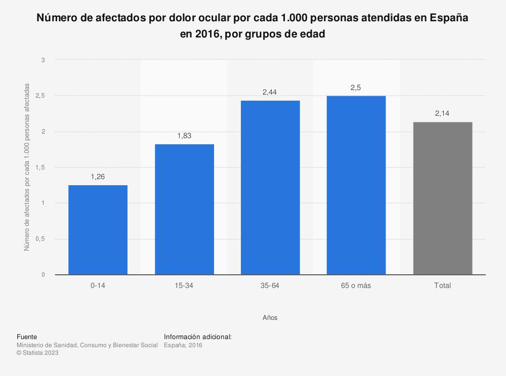 Estadística: Número de afectados por dolor ocular por cada 1.000 personas atendidas en España en 2016, por grupos de edad | Statista