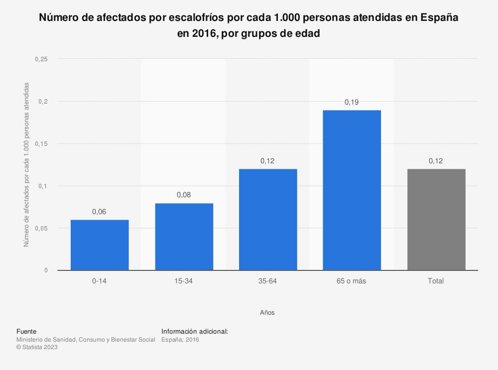 Estadística: Número de afectados por escalofríos por cada 1.000 personas atendidas en España en 2016, por grupos de edad | Statista