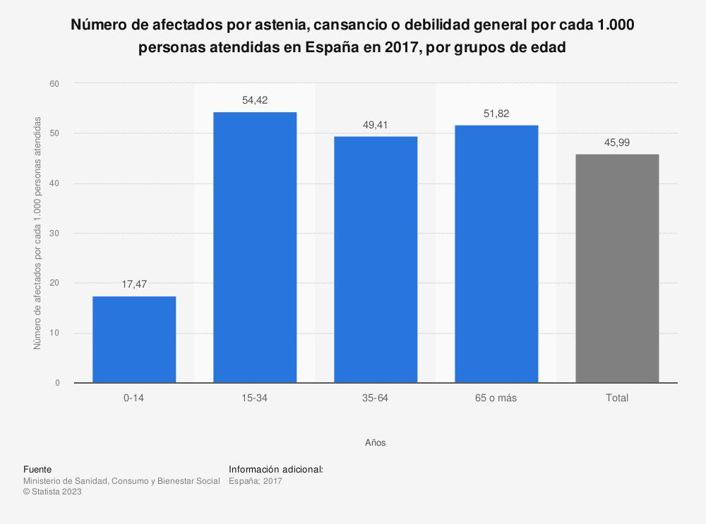 Estadística: Número de afectados por astenia, cansancio o debilidad general por cada 1.000 personas atendidas en España en 2016, por grupos de edad | Statista