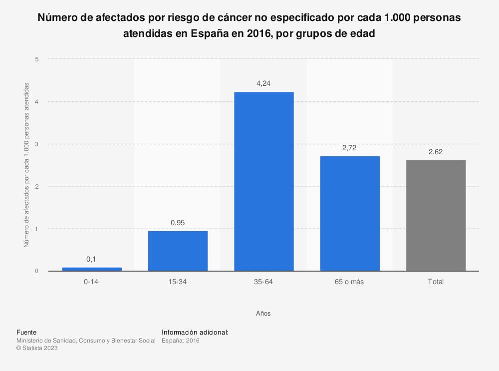 Estadística: Número de afectados por riesgo de cáncer no especificado por cada 1.000 personas atendidas en España en 2016, por grupos de edad | Statista