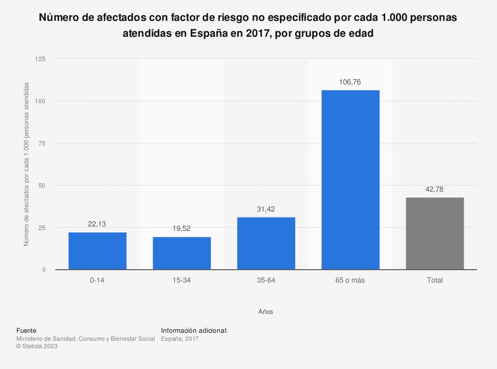 Estadística: Número de afectados con factor de riesgo no especificado por cada 1.000 personas atendidas en España en 2016, por grupos de edad | Statista