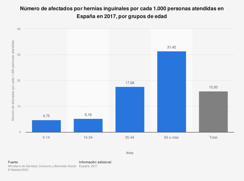 Estadística: Número de afectados por hernias inguinales por cada 1.000 personas atendidas en España en 2016, por grupos de edad | Statista