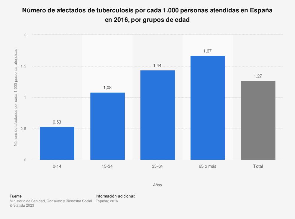 Estadística: Número de afectados de tuberculosis por cada 1.000 personas atendidas en España en 2016, por grupos de edad | Statista