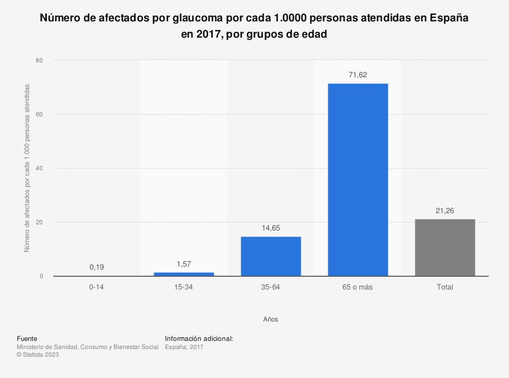 Estadística: Número de afectados por glaucoma por cada 1.0000 personas atendidas en España en 2016, por grupos de edad | Statista
