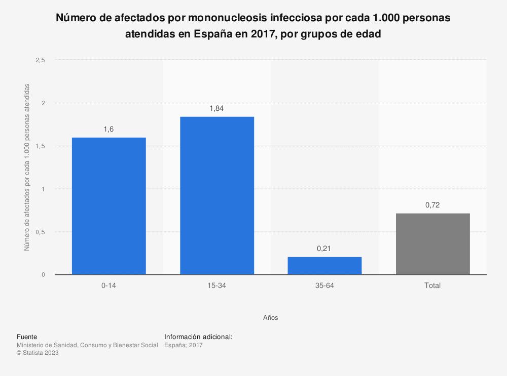 Estadística: Número de afectados por mononucleosis infecciosa por cada 1.000 personas atendidas en España en 2017, por grupos de edad | Statista